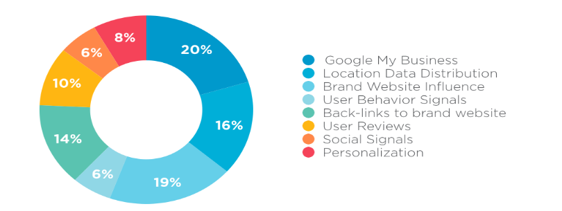 Local SEO Ranking Factors
