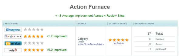 Positive Reviews Example Improvement