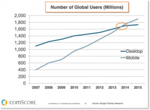 Comscore Desktop vs. Mobile Users Chart