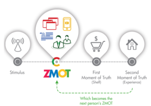 ZMOT Explained (from ThinkWithGoogle.com)
