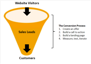Conversions Sales Funnel