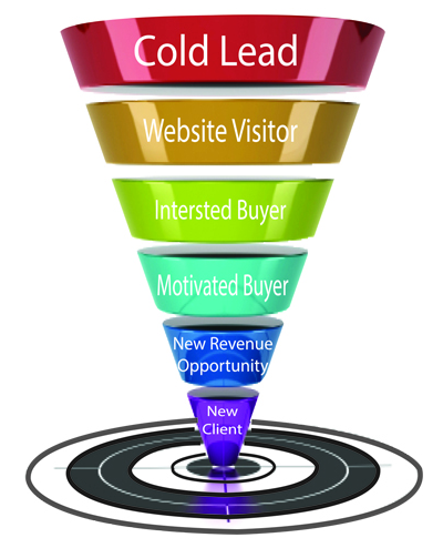Where a New Revenue Opportunity (NRO) Fits Into A Sales Funnel